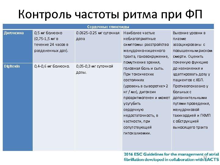 Контроль частоты ритма при ФП Дигоксина 0, 5 мг болюсно (0, 75 -1, 5