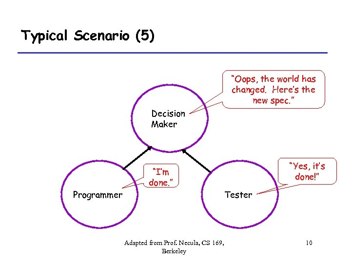 """Typical Scenario (5) """"Oops, the world has changed. Here's the new spec. """" Decision"""