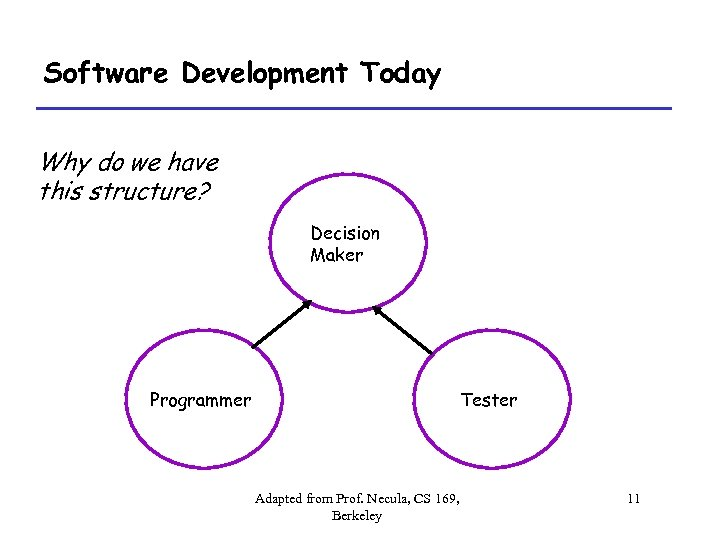 Software Development Today Why do we have this structure? Decision Maker Programmer Tester Adapted