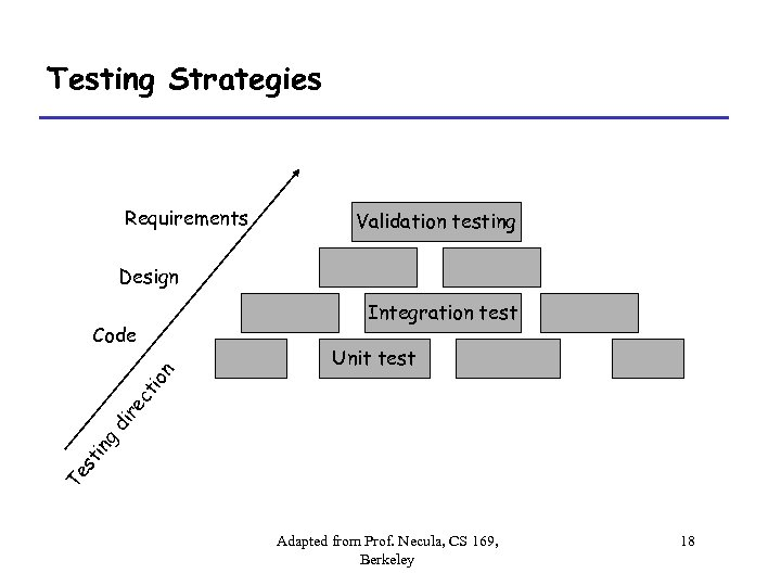 Testing Strategies Requirements Validation testing Design Integration test Unit test Te st in g