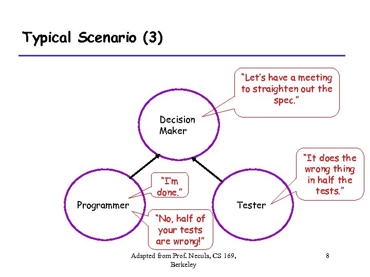 """Typical Scenario (3) """"Let's have a meeting to straighten out the spec. """" Decision"""