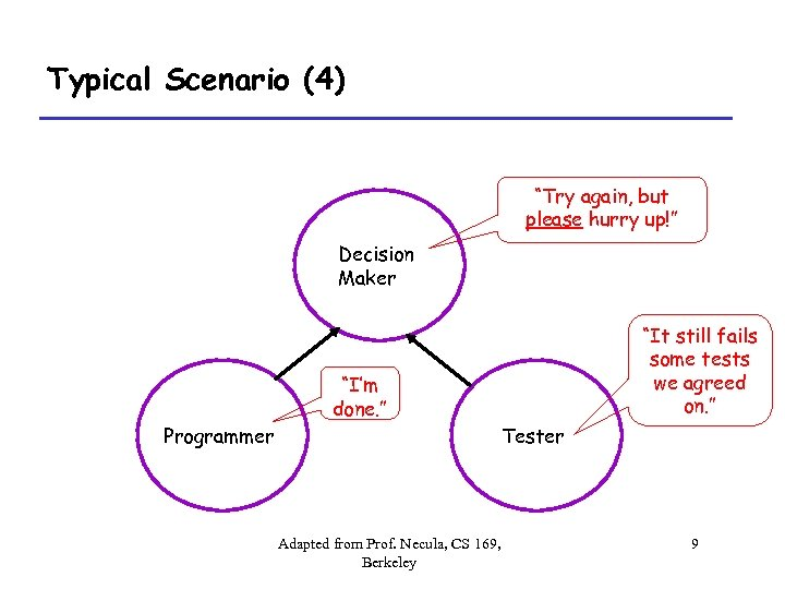 """Typical Scenario (4) """"Try again, but please hurry up!"""" Decision Maker """"It still fails"""