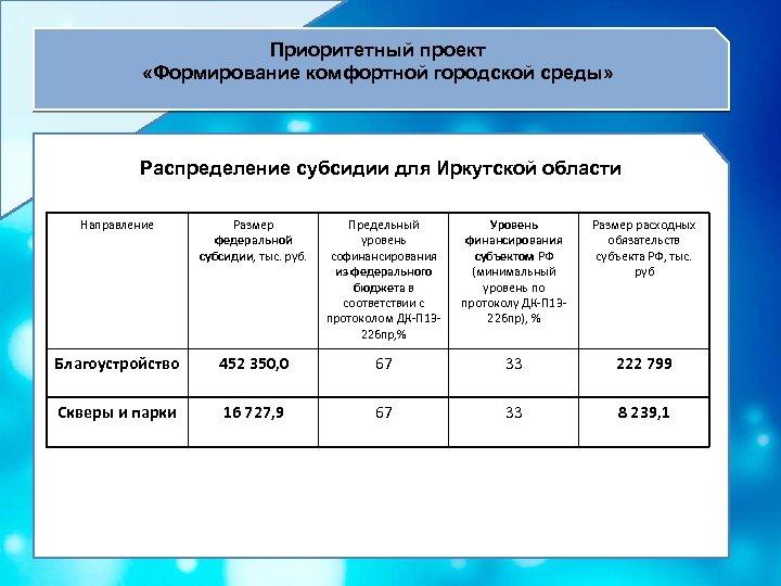 Приоритетный проект «Формирование комфортной городской среды» Распределение субсидии для Иркутской области Направление Размер федеральной