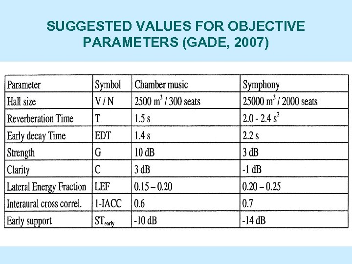 SUGGESTED VALUES FOR OBJECTIVE PARAMETERS (GADE, 2007)
