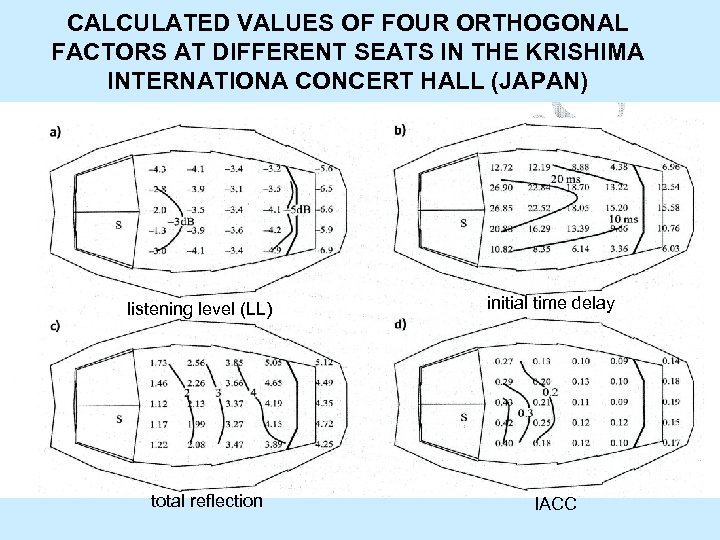 CALCULATED VALUES OF FOUR ORTHOGONAL FACTORS AT DIFFERENT SEATS IN THE KRISHIMA INTERNATIONA CONCERT
