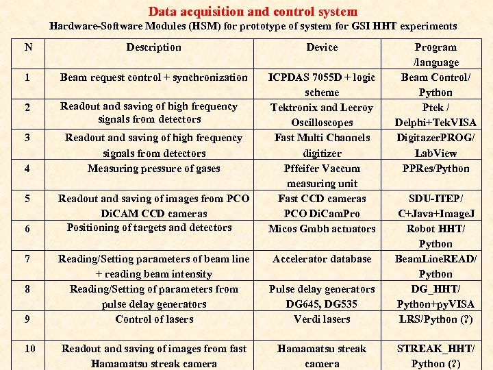 Data acquisition and control system Hardware-Software Modules (HSM) for prototype of system for GSI