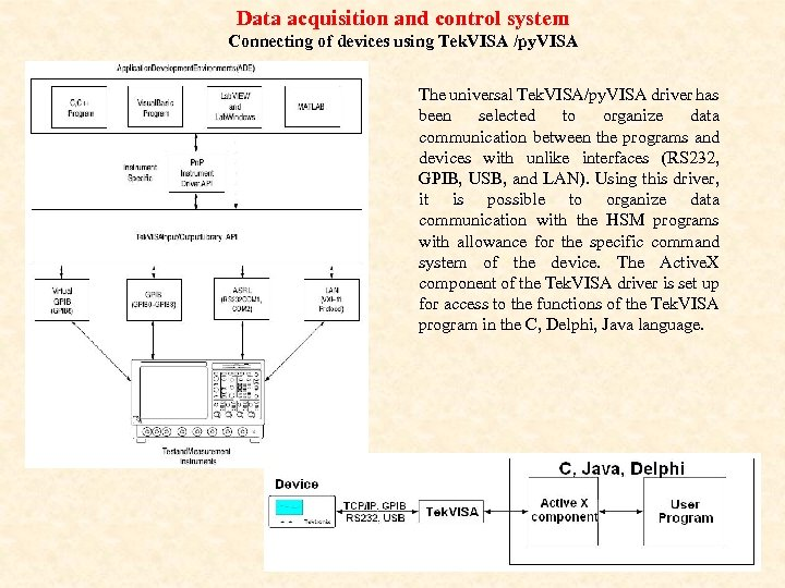 Data acquisition and control system Connecting of devices using Tek. VISA /py. VISA The
