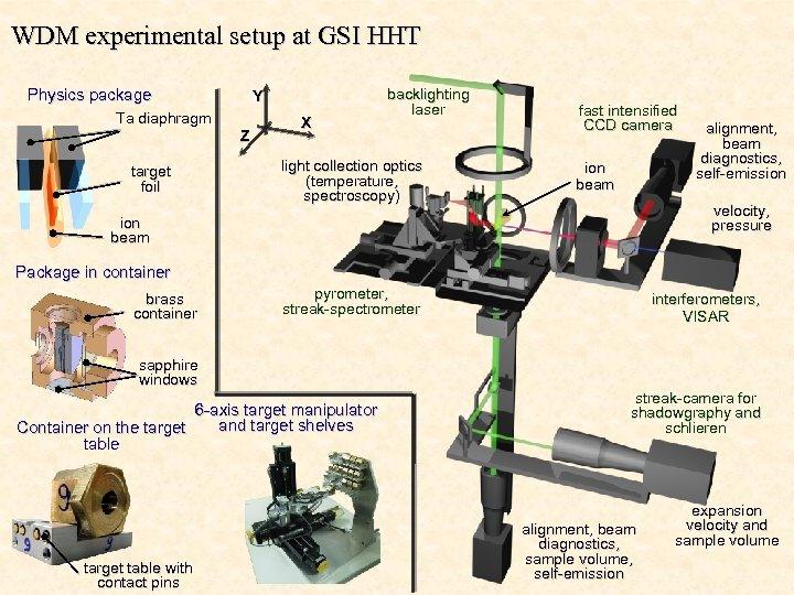 WDM experimental setup at GSI HHT Physics package Y Ta diaphragm Z target foil