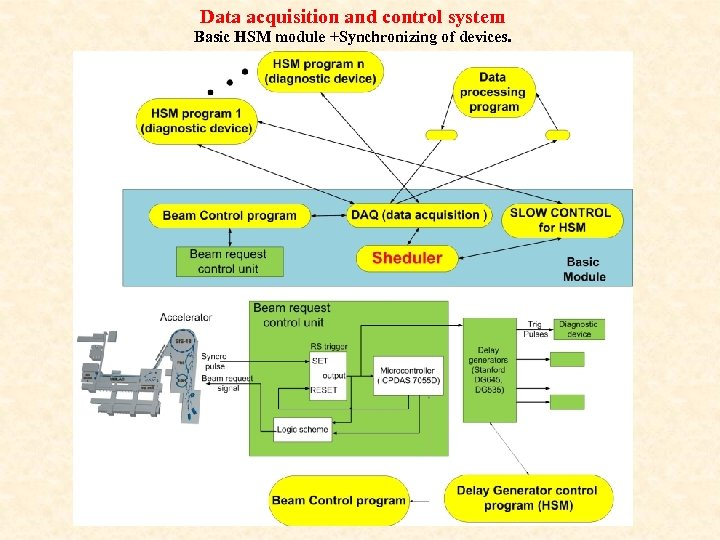 Data acquisition and control system Basic HSM module +Synchronizing of devices.