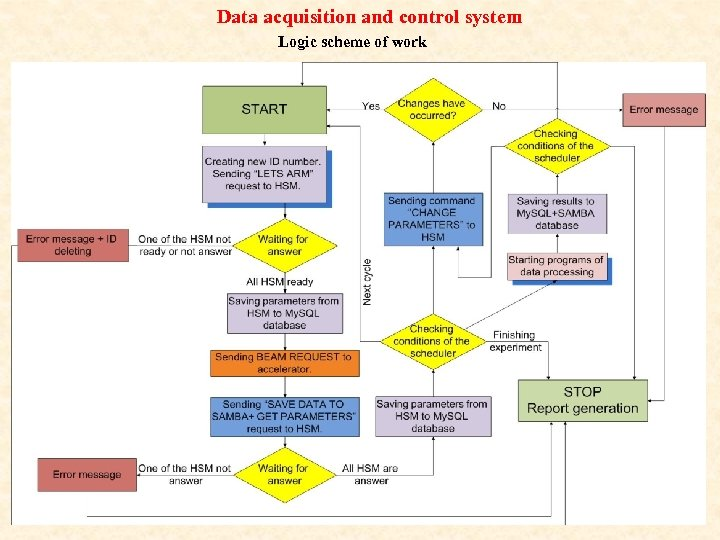 Data acquisition and control system Logic scheme of work
