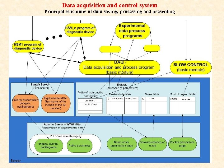 Data acquisition and control system Principal schematic of data saving, processing and presenting
