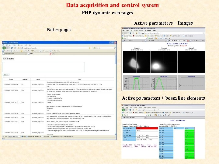 Data acquisition and control system PHP dynamic web pages Active parameters + Images Notes