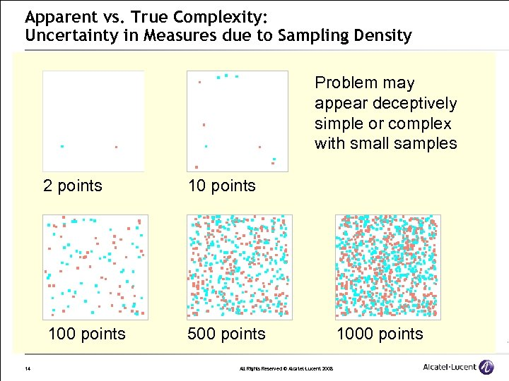 Apparent vs. True Complexity: Uncertainty in Measures due to Sampling Density Problem may appear