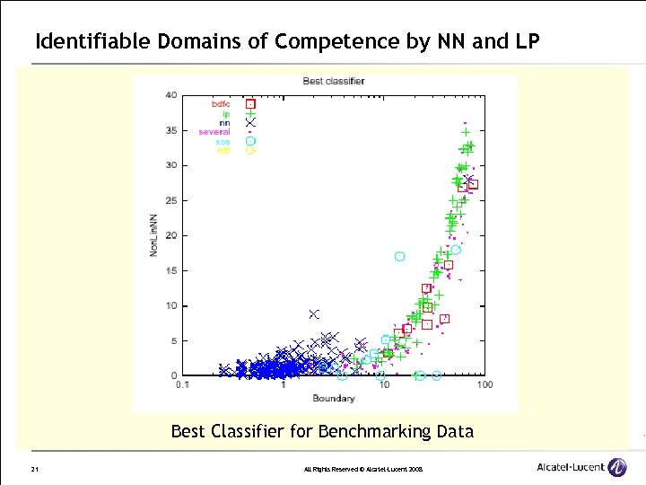 Identifiable Domains of Competence by NN and LP Best Classifier for Benchmarking Data 21