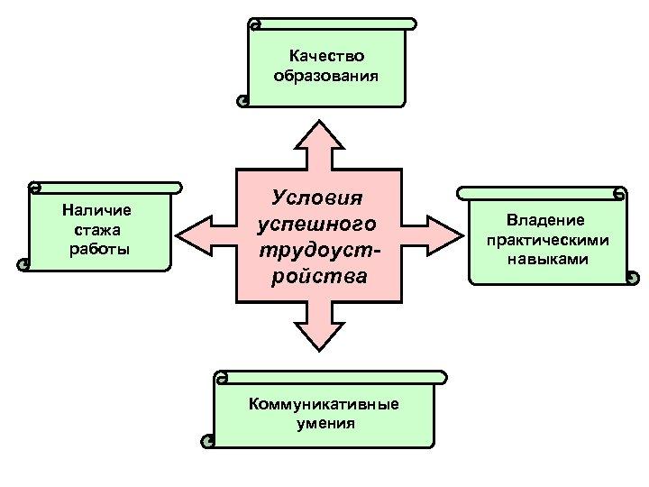Качество образования Наличие стажа работы Условия успешного трудоустройства Коммуникативные умения Владение практическими навыками