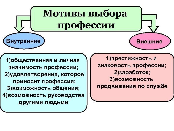 Мотивы выбора профессии Внутренние 1)общественная и личная значимость профессии; 2)удовлетворение, которое приносит профессия; 3)возможность