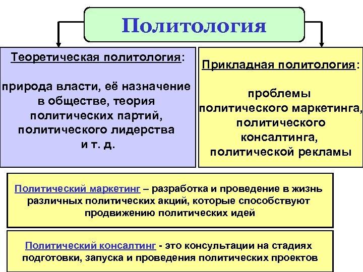 Политология Теоретическая политология: Прикладная политология: природа власти, её назначение проблемы в обществе, теория политического