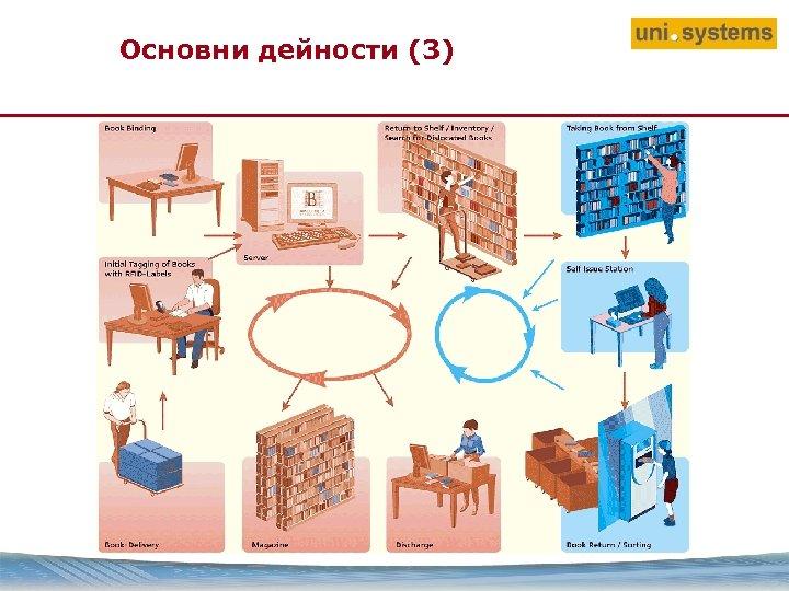 Основни дейности (3)