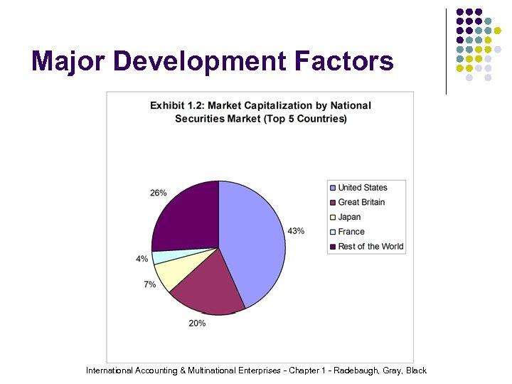 Major Development Factors International Accounting & Multinational Enterprises - Chapter 1 - Radebaugh, Gray,