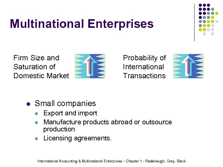 Multinational Enterprises Firm Size and Saturation of Domestic Market l Probability of International Transactions