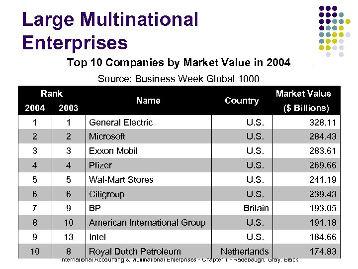 Large Multinational Enterprises Top 10 Companies by Market Value in 2004 Source: Business Week