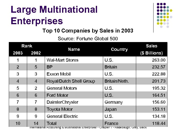 Large Multinational Enterprises Top 10 Companies by Sales in 2003 Source: Fortune Global 500