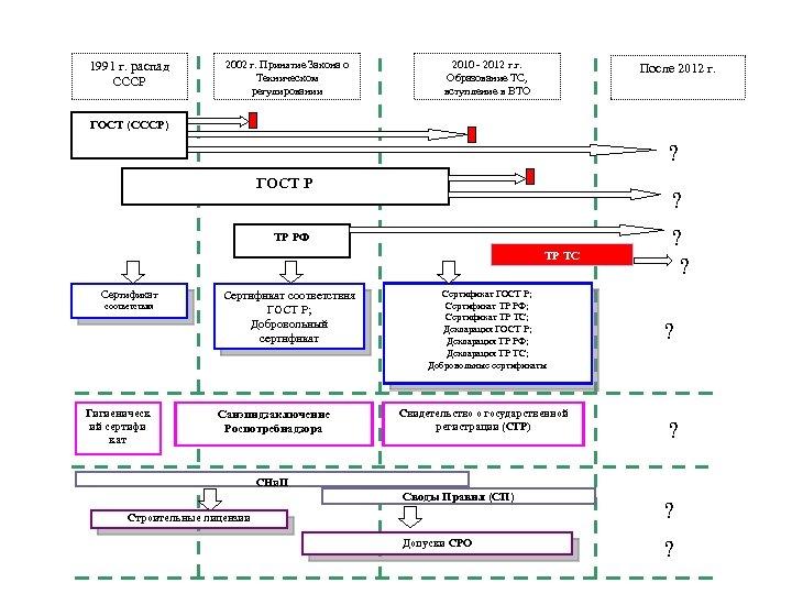 1991 г. распад СССР 2002 г. Принятие Закона о Техническом регулировании 2010 - 2012