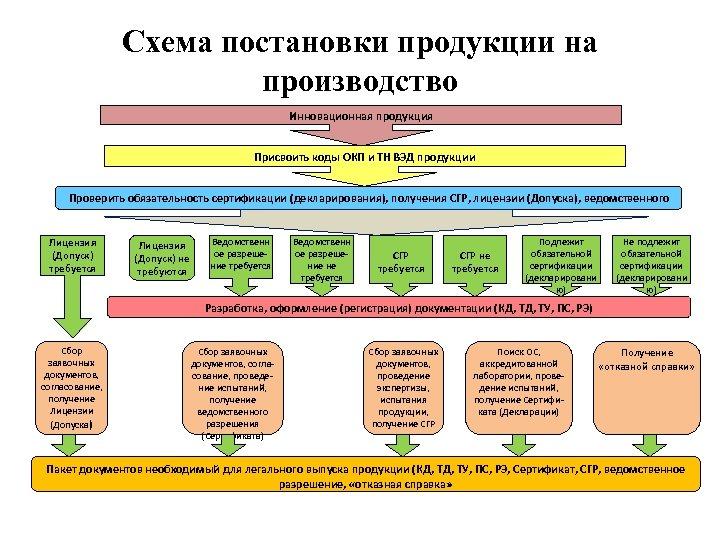 Схема постановки продукции на производство Инновационная продукция Присвоить коды ОКП и ТН ВЭД продукции