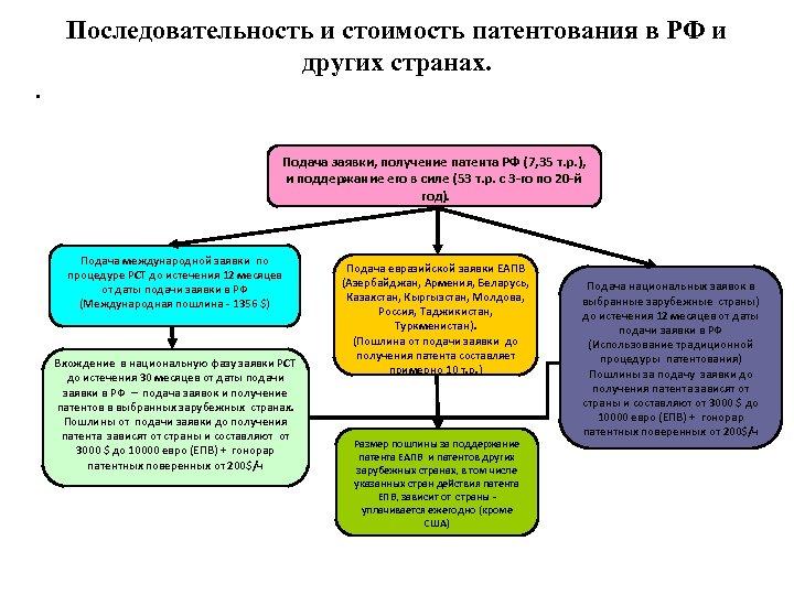Последовательность и стоимость патентования в РФ и других странах. • Подача заявки, получение