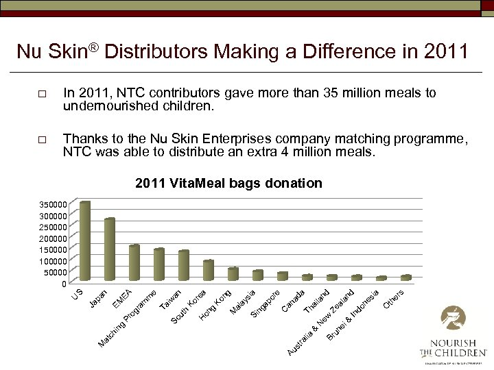 Nu Skin® Distributors Making a Difference in 2011 o In 2011, NTC contributors gave