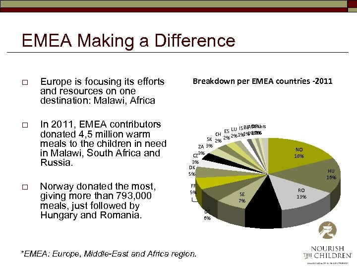 EMEA Making a Difference o Europe is focusing its efforts and resources on one