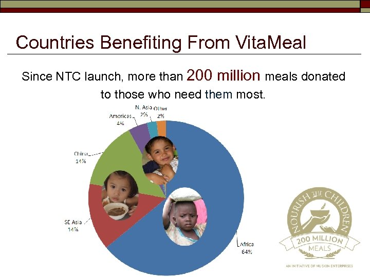 Countries Benefiting From Vita. Meal Since NTC launch, more than 200 million meals donated