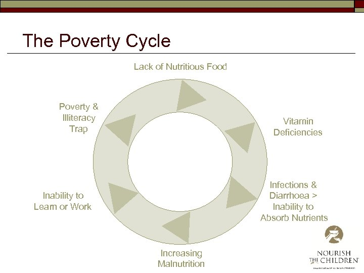 The Poverty Cycle Lack of Nutritious Food Poverty & Illiteracy Trap Vitamin Deficiencies Infections
