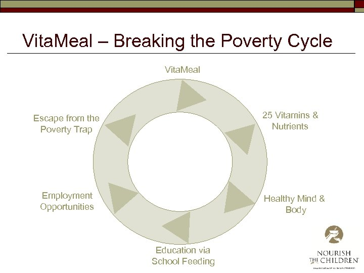 Vita. Meal – Breaking the Poverty Cycle Vita. Meal 25 Vitamins & Nutrients Escape