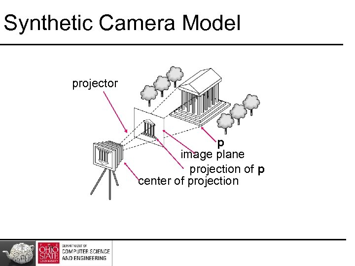 Synthetic Camera Model projector p image plane projection of p center of projection 74