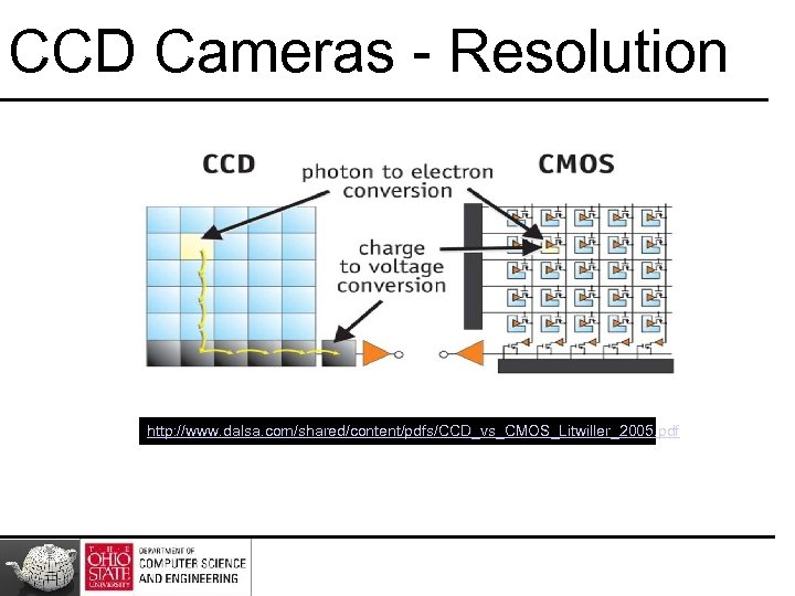 CCD Cameras - Resolution http: //www. dalsa. com/shared/content/pdfs/CCD_vs_CMOS_Litwiller_2005. pdf