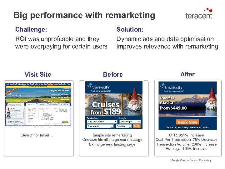 Big performance with remarketing Challenge: ROI was unprofitable and they were overpaying for certain