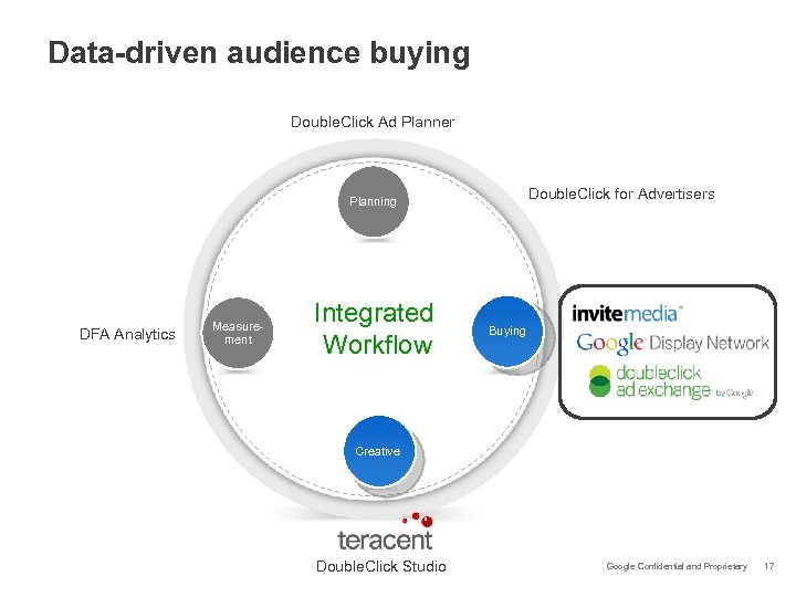 Data-driven audience buying Double. Click Ad Planner Double. Click for Advertisers Planning DFA Analytics