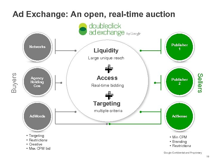 Ad Exchange: An open, real-time auction Networks Liquidity Publisher 1 Real-time bidding Publisher 2