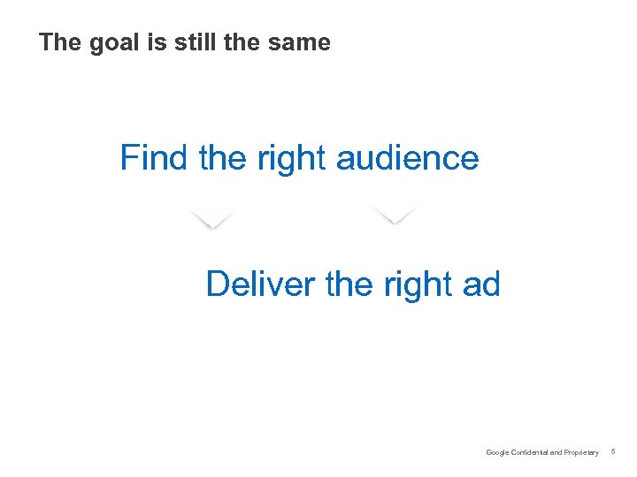 The goal is still the same Find the right audience Deliver the right ad