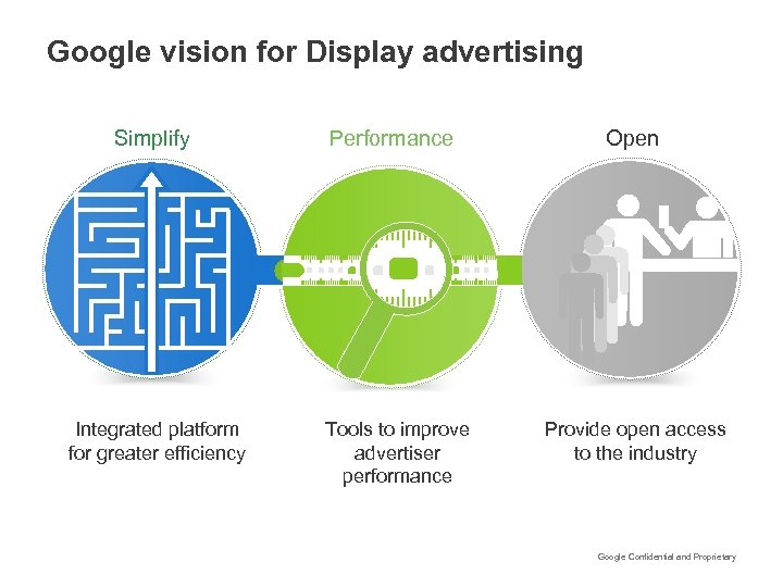 Google vision for Display advertising Simplify Integrated platform for greater efficiency Performance Tools to