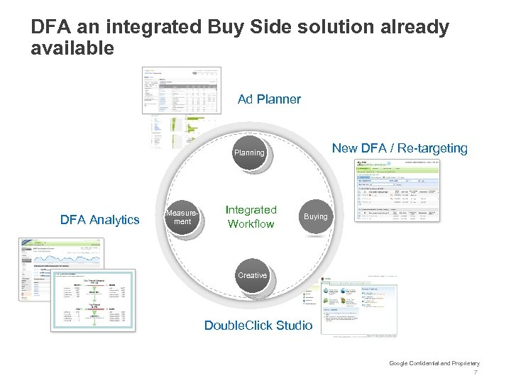 DFA an integrated Buy Side solution already available Ad Planner New DFA / Re-targeting