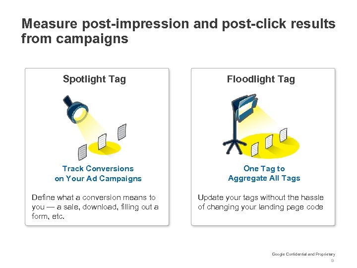 Measure post-impression and post-click results from campaigns Spotlight Tag Track Conversions on Your Ad