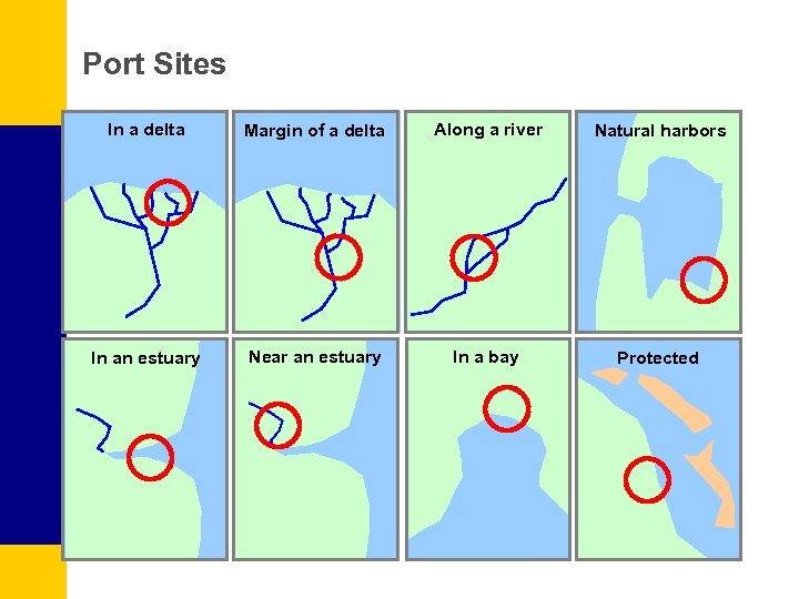 Port Sites In a delta Margin of a delta Along a river Natural harbors