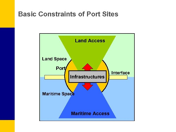 Basic Constraints of Port Sites Land Access Land Space Port Infrastructures Maritime Space Maritime