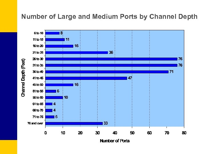 Number of Large and Medium Ports by Channel Depth