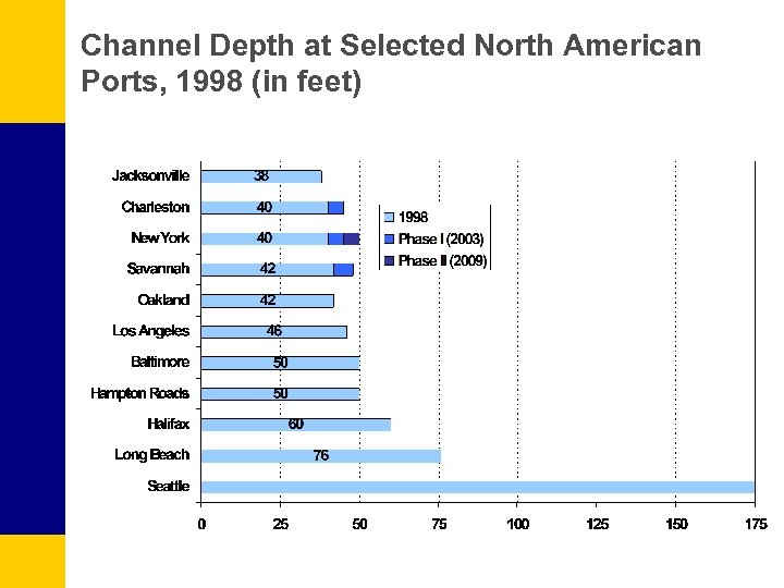 Channel Depth at Selected North American Ports, 1998 (in feet)