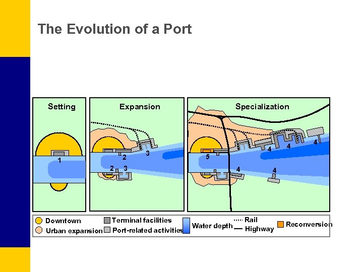 The Evolution of a Port Expansion Setting 2 1 2 Downtown Urban expansion 3