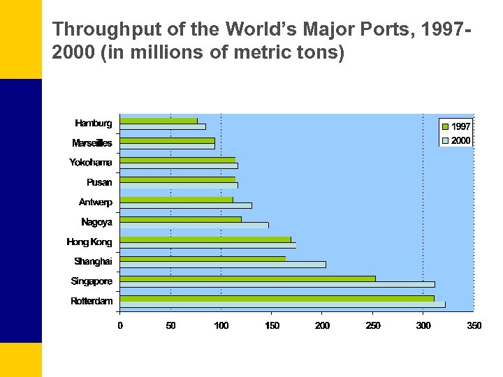 Throughput of the World's Major Ports, 19972000 (in millions of metric tons)