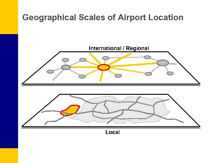 Geographical Scales of Airport Location International / Regional Local